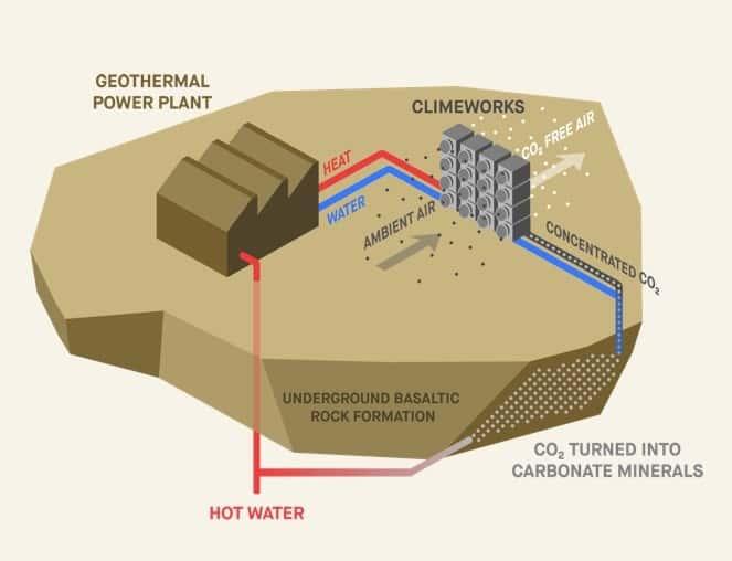 Climeworks Havadaki CO2
