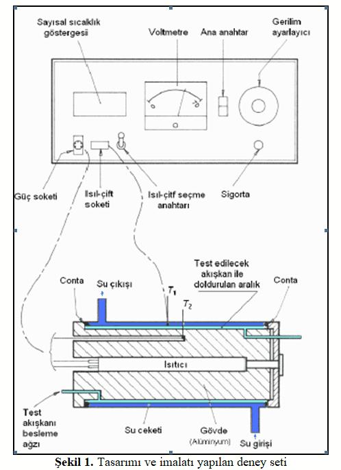 nano akışkanının ısı iletim katsayısının belirlenmesi