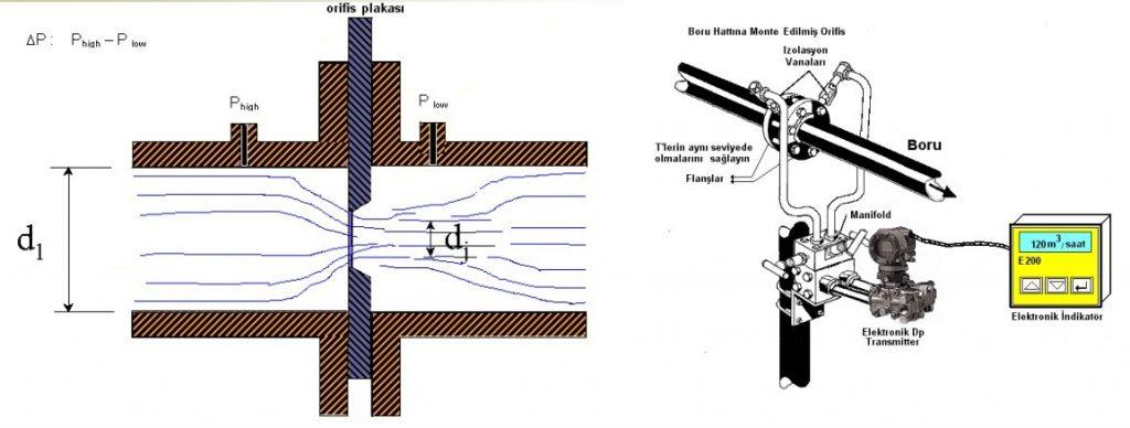 orifismetre debi ölçüm cihazları