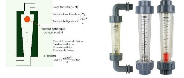 rotametre debi ölçüm cihazları