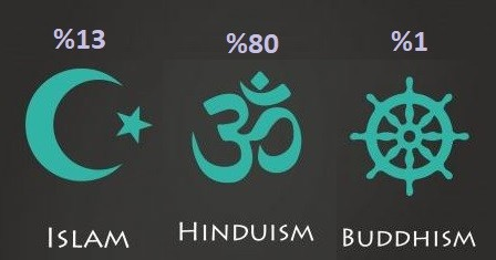 hindistan din