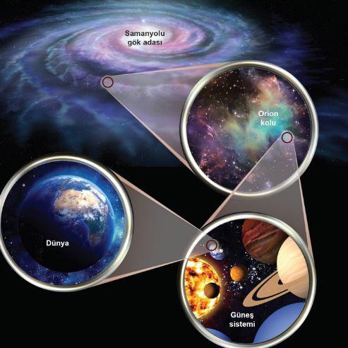 Galaksinin Merkezinde Ne Var